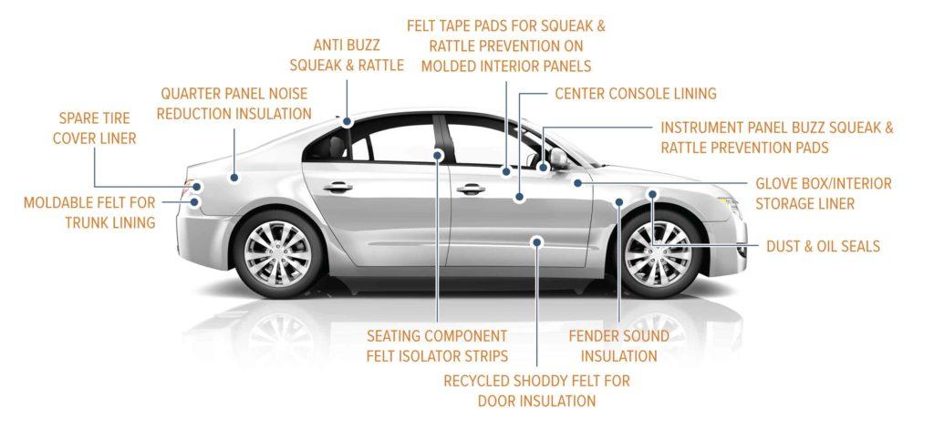 Sutherland Felt Automotive Uses